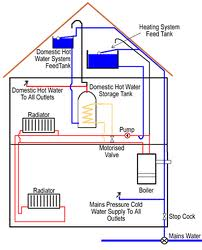 types of boilers pros and cons